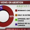 abortion_poll